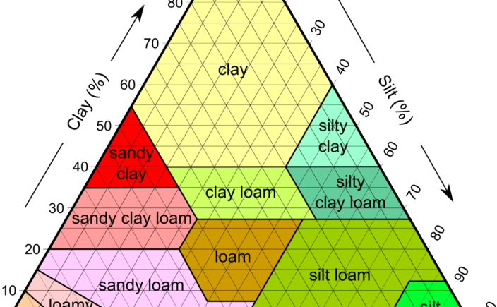 Soil texture sand silt and clay thinkingcountry for Soil 3 phase diagram