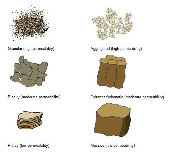 types-of-soil-aggregates