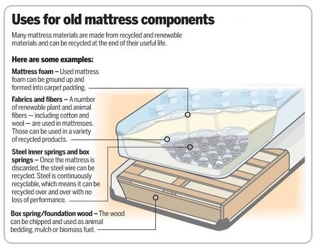 Mattress Recycling Infographic